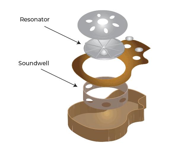 Resonator Guitar Internal Diagram