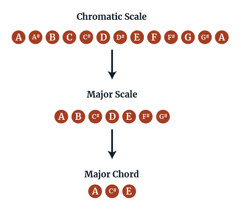 Chromatic Scale to Major Scale to Major Chord