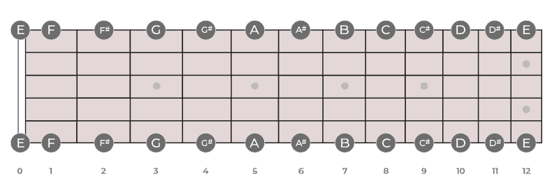 Low and high E string notes on fretboard
