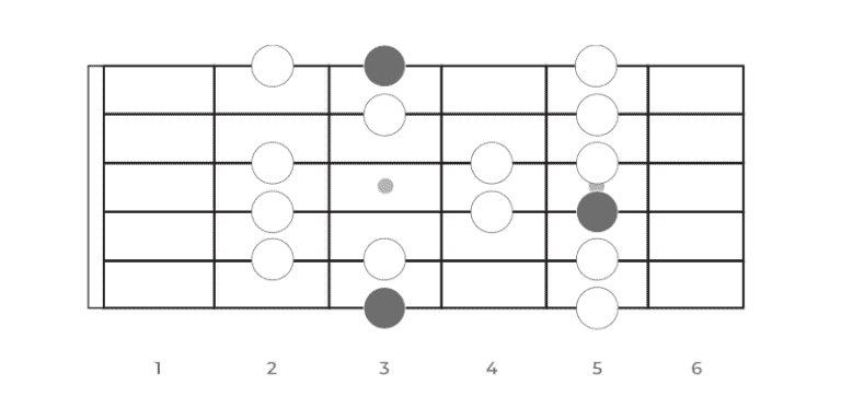 Understanding guitar scales: Guitar scales explained