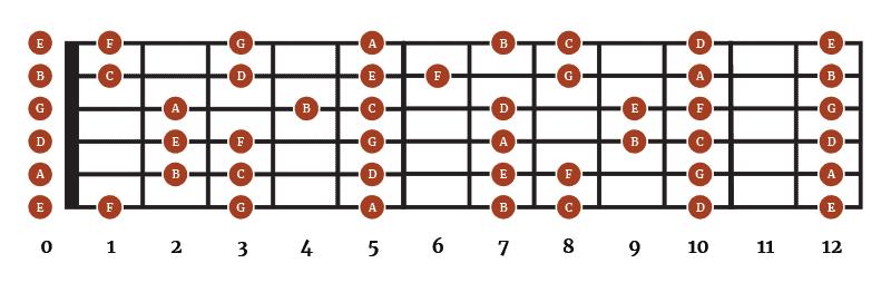 Natural Notes - Guitar Fretboard
