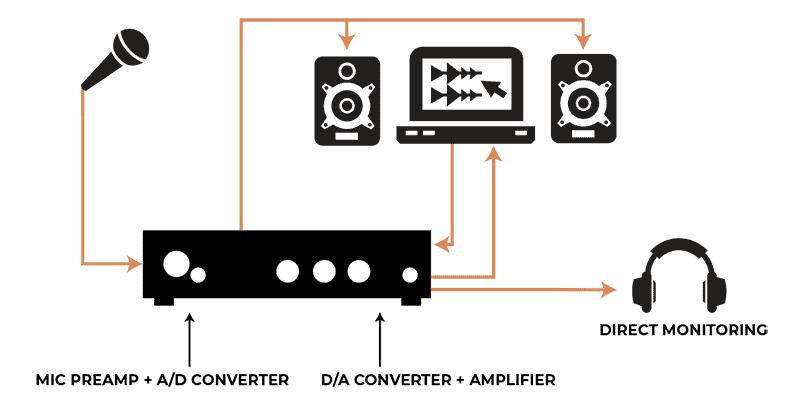 Audio interface signal path