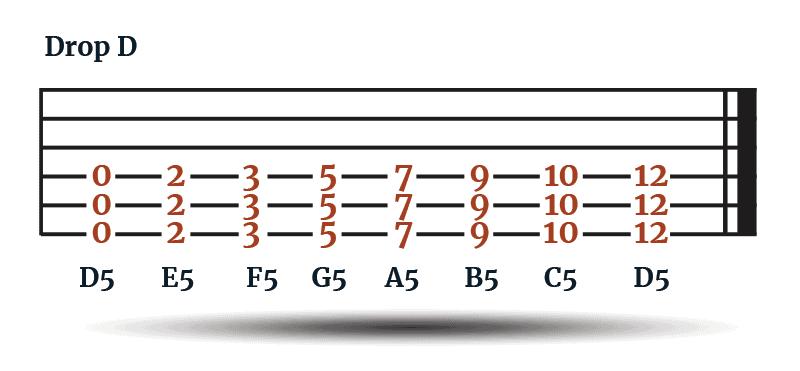 Drop D Power Chords - Tab