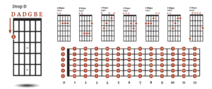 Drop D Tuning for Acoustic Guitar