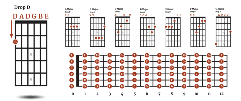 Drop D Tuning for Acoustic Guitar - DADGBE