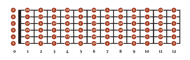 Double Drop D - Notes on the Fretboard