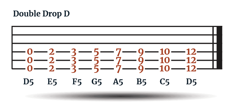 Power Chords - Double Drop D Tuning