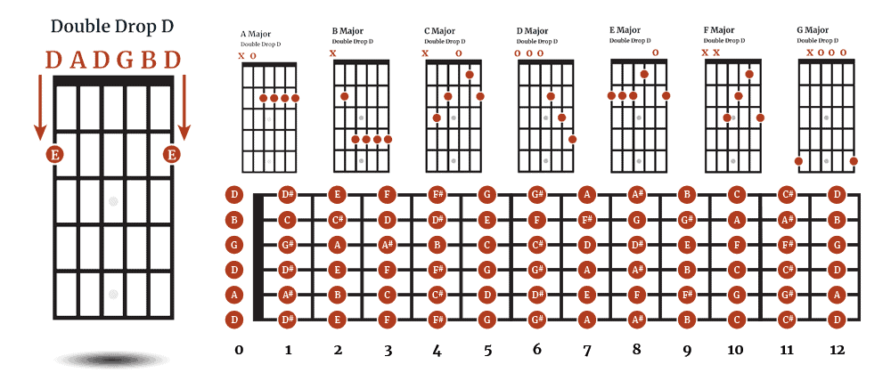Double Drop D Tuning