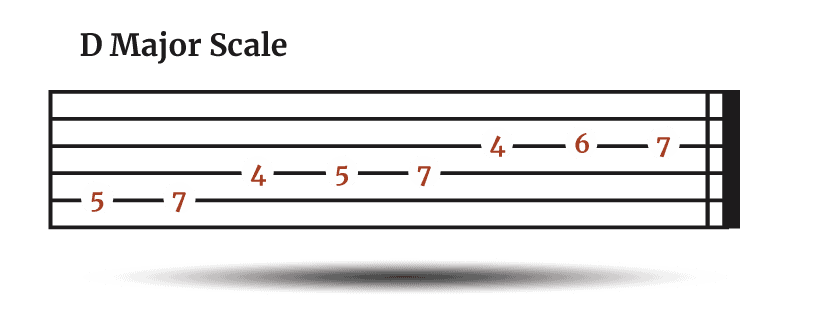 D Major Scale - TAB