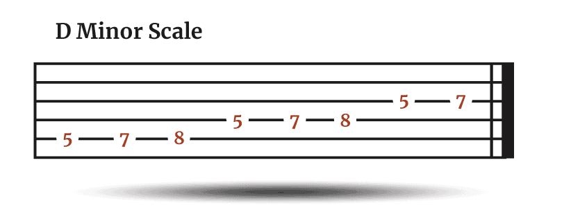 D Minor Scale Tab (1)