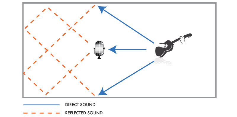 Direct and Reflected Sound