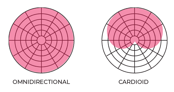 Cardioid and Omnidirectional Polar Patterns