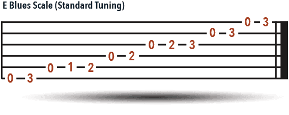 E Blues Scale - Standard Tuning