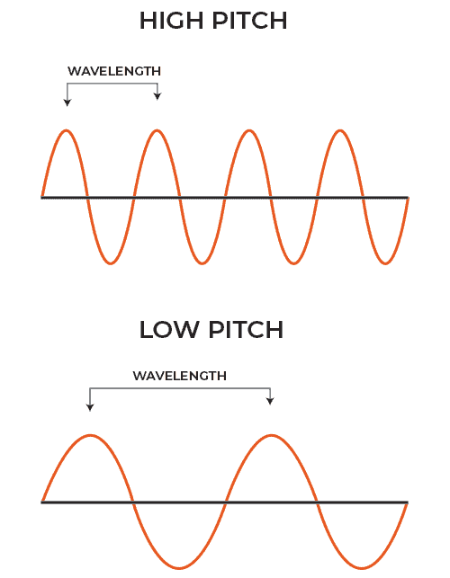 High Pitch and Low Pitch Sound Waves
