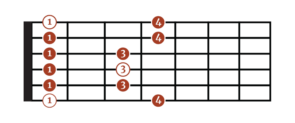How to Read Guitar Scale Charts