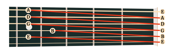 Relative Tuning / The 5th Fret Method